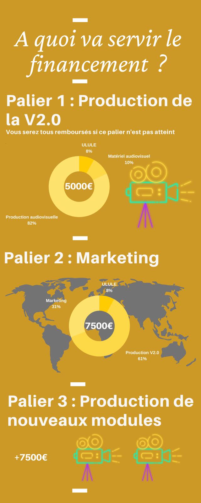A quor va server le financement 2 Palier 1 : Production de la V2.0 Vous serez tous rembourses si ce palier n'est pas atteint ULULE 8% Materiel audiovisue 10% 5000E Production audiovisuelle 82% Palier 2: Marketing ULULE 8% Marketing 31% 7500E Production V2.0 61% Palier 3 : Production de nouveaux modules +7500E