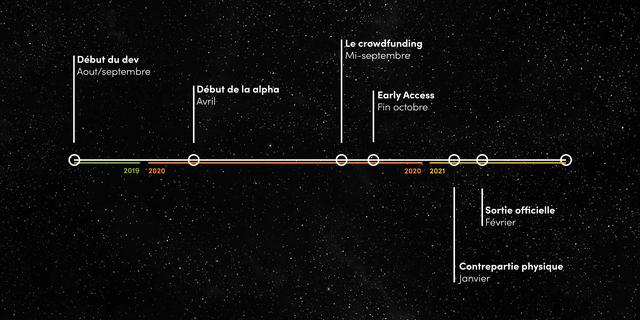 Le crowdfunding Debut du dev Mi-septembre Aout/septembre Debut de la alpha Early Access Avril Fin octobre 2019 2020 2020 2021 Sortie officielle Fevrier Contrepartie physique anvier