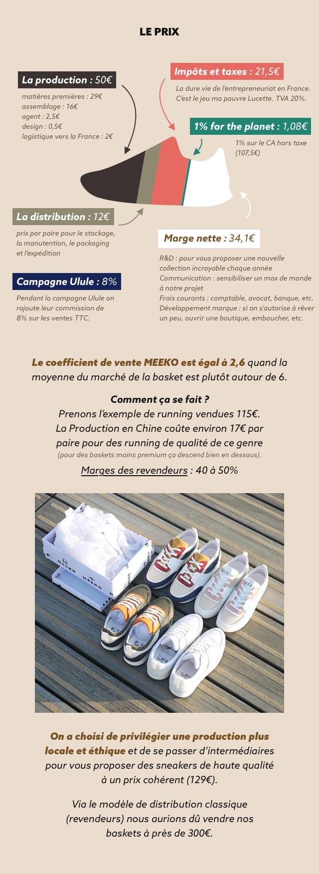 LE PRIX Impots et taxes : 21,5€ La production : 50€ La dure vie de l'entrepreneuriat en France. matieres premieres 29€ C'est le jeu ma pauvre Lucette. TVA 20%. assemblage: 16€ agent 2,5€ design 0,5€ 1% for the planet: 1,08€ logistique vers la France 2€ 1% sur le CA hors taxe (107,5€) La distribution : 12€ prix par paire pour le stockage, la le packaging Marge nette : 34,1 1€ et l'expedition R&D pour vous proposer une nouvelle collection incroyable chaque annee Campagne Ulule : 8% Communication : sensibiliser un max de monde a notre projet Pendant la campagne Ulule on Frais courants : comptable, avocat, banque, etc. rajoute leur commission de Developpement marque si on s'autorise a rever 8% sur les ventes TTC. un peu, ouvrir une boutique, embaucher, etc. Le coefficient de vente MEEKO est egal a 2, quand la moyenne du marche de la basket est plutot autour de 6. Comment ca se fait ? Prenons l'exemple de running vendues 115€. La Production en Chine coute environ 17€ par paire pour des running de qualite de ce genre (pour des baskets moins premium ca descend bien en dessous). Marges des revendeurs : 40 a 50% On a choisi de privilegier une production plus locale et ethique et de se passer d'intermediaires pour vous proposer des sneakers de haute qualite a un prix coherent (129€). Via le modele de distribution classique (revendeurs) nous aurions du vendre nos baskets a pres de 300€.