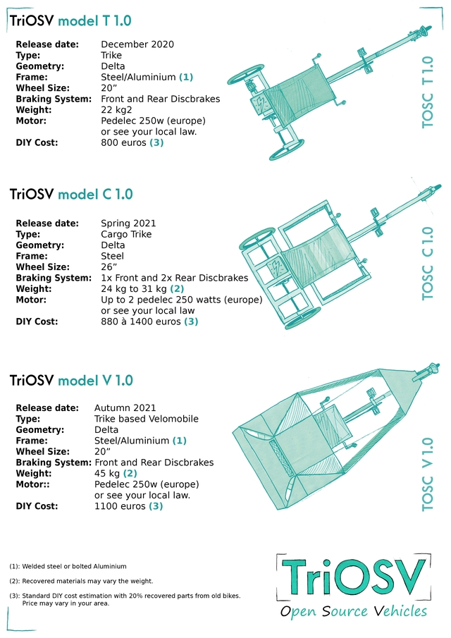 """TriOsV model T 1.0 Release date: December 2020 Type: Trike Geometry: Delta Frame: Steel/Aluminium (1) Wheel Size: 20"""" Braking System: Front and Rear Discbrakes Weight: 22 kg2 Motor: Pedelec 250w (europe) or see your local law. DIY Cost: 800 euros (3) TriOsV model C 1.0 Release date: Spring 2021 Type: Cargo Trike Geometry: Delta Frame: Steel Wheel Size: 26"""" Braking System: Front and 2x Rear Discbrakes Weight: 24 kg to 31 kg (2) Motor: Up to 2 pedelec 250 watts (europe) or see your local law DIY Cost: 880 a 1400 euros (3) TriOsV model V 1.0 Release date: Autumn 2021 Type: Trike based Velomobile Geometry: Delta Frame: Steel/Aluminium (1) Wheel Size: 20"""" Braking System: Front and Rear Discbrakes Weight 45 kg (2) Motor:: Pedelec 250w (europe) or see your local law. DIY Cost: 1100 euros (3) (1): Welded steel or bolted Aluminium (2): Recovered materials may vary the weight. (3): Standard DIY cost estimation with 20% recovered parts from old bikes. Price may vary in your area. Open Source Vehicles"""