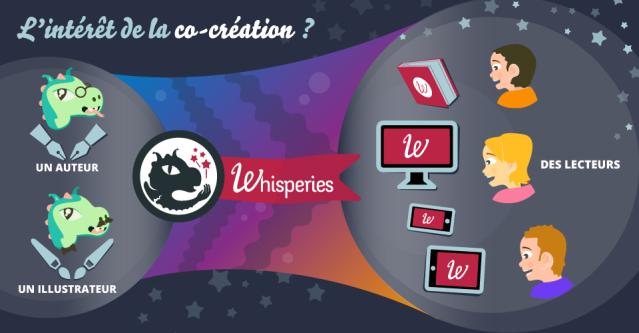 Infographie sur la co-création avec Whisperies.