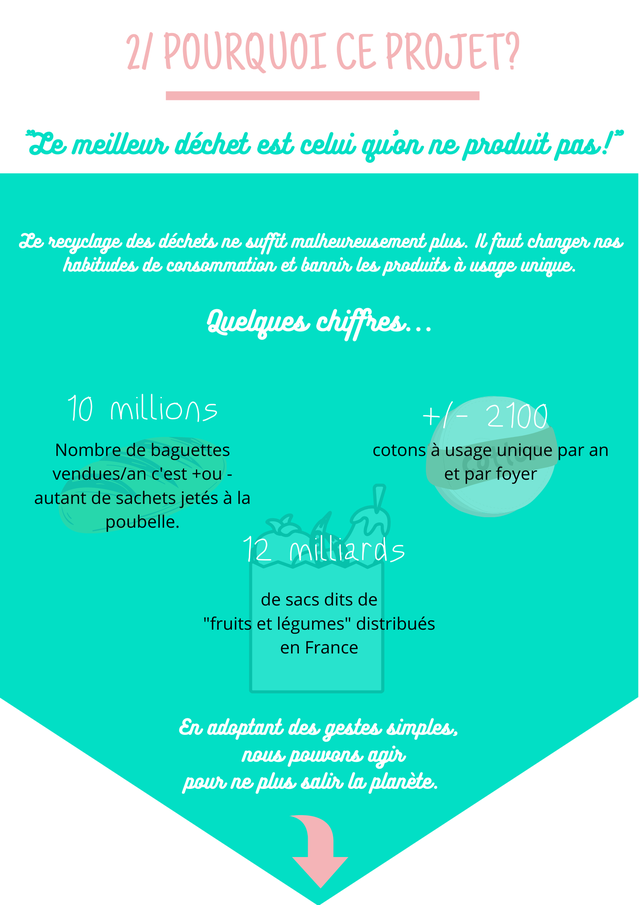 """2/ POURQUOI CE PROJET? meilleur dechet est celui quon ne produit pas/"""" e recyclage des dechets ne suffit malheureusement plus changer nos habitudes de consommation et bannir les produits a usaae unique. Quelgues chiffres. 10 millions 2100 Nombre de baguettes cotons a usage unique par an vendues/an C'est +ou - et par foyer autant de sachets jetes a la poubelle. 12 milliards de sacs dits de """"fruits et legumes"""" distribues en France En adoptant des gestes simples, nous powvons agir pour ne plus salir la planete."""