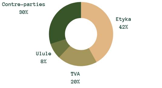 Contre-parties 30% Etyka 42% Ulule 8% TVA 20%