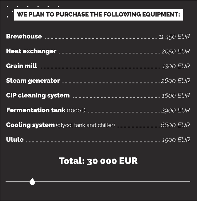WE PLAN TO PURCHASETHE FOLLOWING EQUIPMENT: Brewhouse 11 450 EUR Heat exchanger 2050 EUR Grain mill 1300 EUR Steam generator 2600 EUR CIP cleaning system 1600 EUR Fermentation tank (1000 2900 EUR Cooling system (glycol tank and chiller) 6600 EUR Ulule 1500 EUR Total: 30 EUR