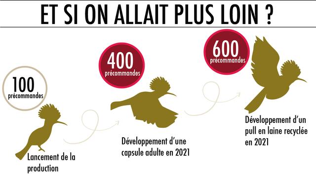 ET SI ON ALLAIT PLUS LOIN ? 600 400 precommandes precommandes 100 precommandes Developpement d'un pull en laine recyclee Developpement d'une en 2021 Lancement de la capsule adulte en 2021 production