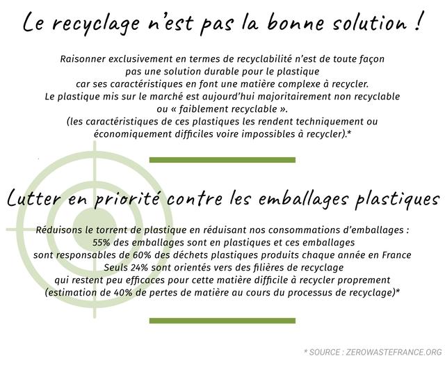 Le recyclage 'est pas la bonne solution Raisonner exclusivement en termes de recyclabilite n'est de toute facon pas une solution durable pour le plastique car ses caracteristiques en font une matiere complexe a recycler. Le plastique mis sur le marche est aujourd'hui majoritairement non recyclable ou faiblement recyclable (les caracteristiques de ces plastiques les rendent techniquement ou economiquement difficiles voire impossibles recycler).* Lutter en priorite contre les emballages plastiques Reduisons le torrent de plastique en reduisant nos consommations d'emballages : 55% des emballages sont en plastiques et ces emballages sont responsables de 60% des dechets plastiques produits chaque annee en France Seuls 24% sont orientes vers des filieres de recyclage qui restent peu efficaces pour cette matiere difficile a recycler proprement (estimation de 40% de pertes de matiere au cours du processus de recyclage)* SOURCE ZEROWASTEFRANCE.ORG