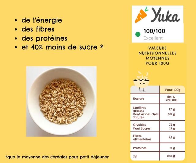 de I'energie Yuka des fibres 100/100 des proteines Excellent et 40% moins de sucre VALEURS NUTRITIONNELLES MOYENNES POUR 100G LL Pour 100g 1601 kJ Energie 378 kcal Matieres 1,7 g grasses Dont Acides Gras 0,3 g Satures Glucides 76 g Dont Sucres 15 g Fibres 6,1 g alimentaires Proteines 11 g *que la moyenne des cereales pour petit dejeuner Se 0,01 g