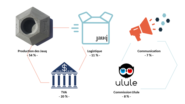 jauq Production des Jauq Logistique Communication 54%- 54 % - 11 % 11 % - - 7 % - IIIII ulule TVA Commission Ulule 20 % - 8% -
