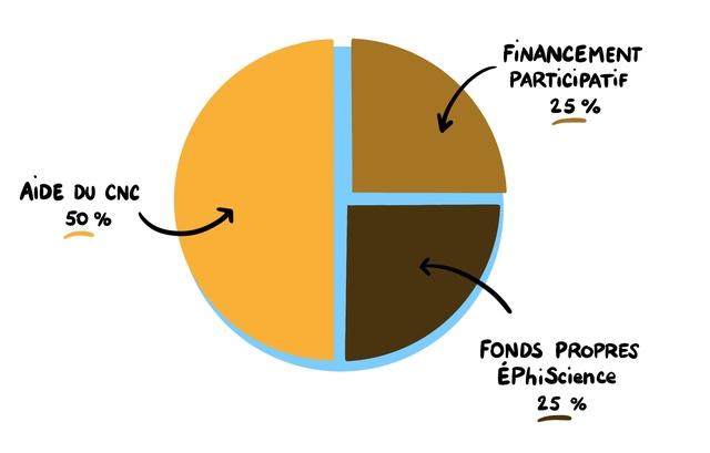FINANCEMENT PARTICIPATIF AIDE DU CNC 50 % FONDS PROPRES EPhiScience 25 %