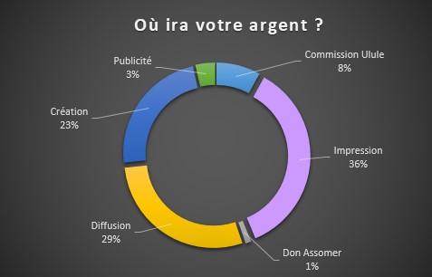 Ou ira votre argent Publicity Commission Ulule 3% 8% Creation 23% Impression 36% Diffusion 29% Don Assomer 1%