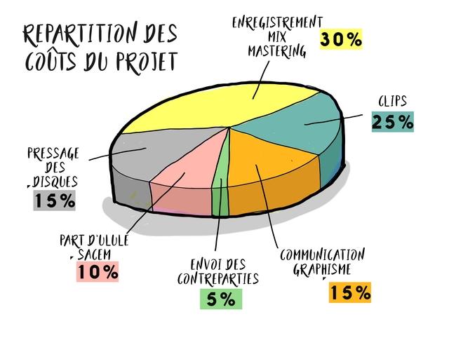 ENREGISTREMENT REPARTITION DES MIX 30% COUTS DU PROTET MASTERING CLIPS 25% PRESSAGE DES DISQUES 15% PART D'ULULE SACEM COMMUNICATION 10% ENVOI DES GRAPHISME CONTREPARTIES 5% 15% 5