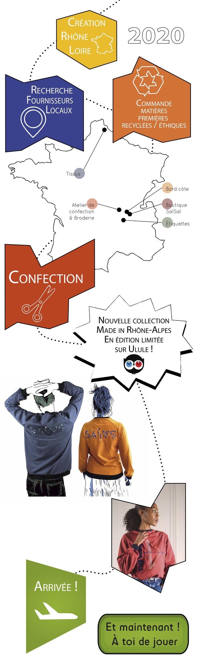 CREATION RHONE 2020 OIRE RECHERCHE FOURNISSEURS COMMANDE LOCAUX MATIERES PREMIERES RECYCLEES ETHIQUES Tissus Bord cote Atelierde Boutique confection SaiSai & Broderie Etiquettes CONFECTION NOUVELLE COLLECTION MADE IN RHONE-ALPES EN EDITION LIMITEE SUR ULULE ! Et maintenant A toi de jouer
