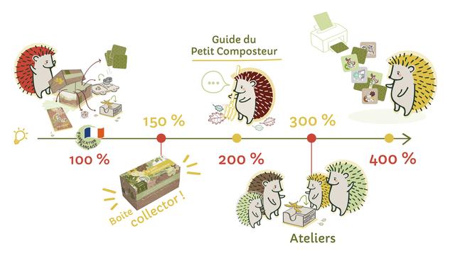 Guide du Petit Composteur 150 % 300 % 100 % 200 % 400 % Ateliers