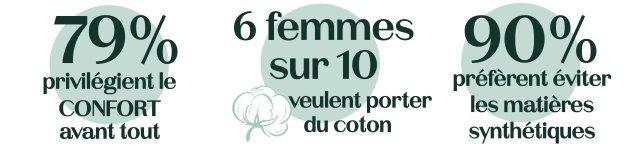 79% des femmes veulent du confort avant tout, 6 femmes sur 10 veulent porter du coton et 90% des femmes ne veulent pas porter de matières synthétiques