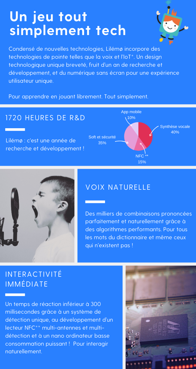 Un jeu tout simplement tech : Condensé de nouvelles technologies, Lilémo incorpore des technologies de pointe telles que la voix et l'IoT (ce qui signifie internet des objets). Un design technologique unique breveté, fruit d'un an de recherche et développement, et du numérique sans écran pour une expérience utilisateur unique.   Pour apprendre en jouant librement. Tout simplement. Lilémo : c'est uneannée de recherche et développement ! 1720 heures de Recherche et Développement (10% application mobile, 40% synthèse vocale, 15% NFC, 35% soft et sécurité).  Une voix naturelle : Des milliers de combinaisons prononcées parfaitement et naturellement grâce à des algorithmes performants. Pour tous les mots du dictionnaire et même ceux qui n'existent pas! Une interactivité immédiate : Un temps de réaction inférieur à 300 millisecondes grâce à un système de détection unique, au développement d'un lecteur NFC multi-antennes et multi-détection et à un nano ordinateur basse consommation puissant !  Pour interagir naturellement.