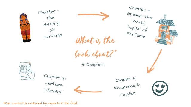 Chapter II: Chapter Grasse: The The World History Capita of of D Perfume per perfume fume what is the book alout? 4 Chapters O Chapter IV: Chapter erfume Fragrance Education Emotion *Our content is evaluated by experts in the field