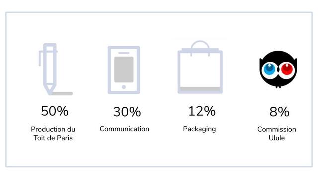 50% 30% 12% 8% Production du Communication Packaging Commission Toit de Paris Ulule