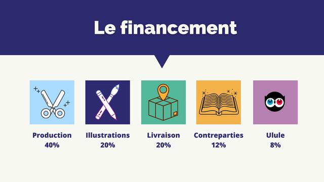Le financement + Production Illustrations Livraison Contreparties Ulule 40% 20% 20% 12% 8%