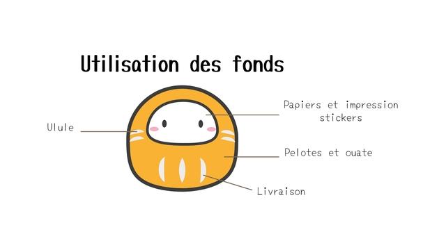 Utilisation des fonds Papiers et impressior stickers Ulule Pelotes et ouate Livraison