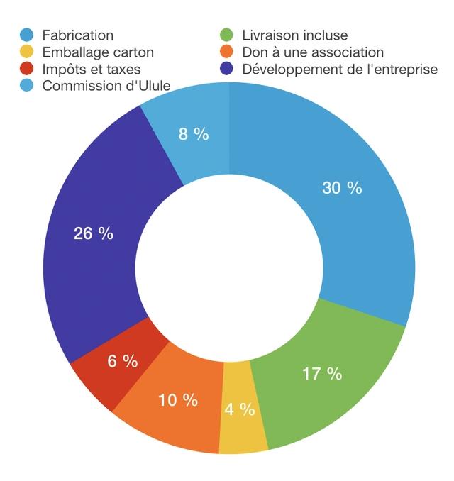 Fabrication Livraison incluse Emballage carton Don a une association Impots et taxes Developpement de I'entreprise Commission d'Ulule 8 % 30 % 26 % 6 % 17 % 10 % 4% 4