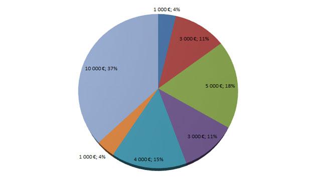 Dépenses 2014 - 2015