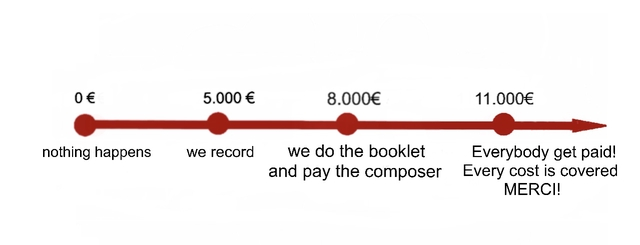 0 5.000 8.000€ 11.000€ nothing happens we record we do the booklet Everybody get paid! and pay the composer Every cost is covered MERCI!