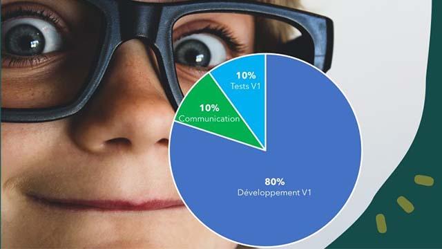 10% Tests 10% Communication 80% Developpement V1