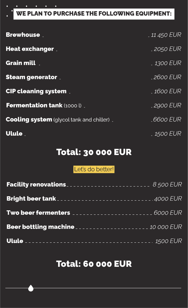 WE PLAN TO PURCHASE THE FOLLOWING EQUIPMENT: Brewhouse - 450 EUR Heat exchanger - 2050 EUR Grain mill - 1300 EUR Steam generator 2600 EUR CIP cleaning system - 1600 EUR Fermentation tank (1000 L) - 2900 EUR Cooling system (glycol tank and chiller) - 6600 EUR Ulule - 1500 EUR Total: 30 000 EUR Let's do better! Facility renovations 8 500 EUR Bright beer tank 4000 EUR Two beer fermenters 6000 EUR Beer bottling machine 10 000 EUR Ulule 1500 EUR Total: 60 000 EUR