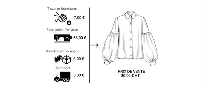 Tissus et fournitures 7,00 :: Fabrication francaise 63,00 9 9 Branding et Packaging 5,00 Transport PRIX DE VENTE 5,00 80,00 E HT OO