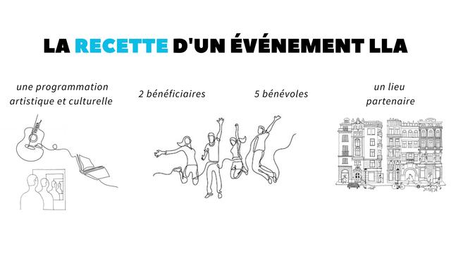 LA RECETTED'UNEVENEMENTLLA une programmation un lieu 2 beneficiaires 5 benevoles artistique et culturelle partenaire O