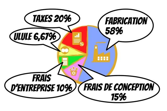 TAXES 20% FABRICATION 58% CULULE 6,67% % FRAIS D'ENTREPRISE 10% FRAIS DE CONCEPTION 15%