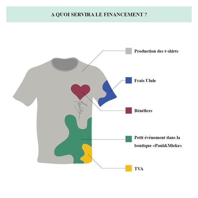 AQUOI SERVIRALE FINANCEMENT ? Production des t-shirts Frais Ulule Benefices Petit evenement dans la boutique Paul&Mieke> TVA