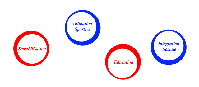 Animation Sportive Integration Sociale Sensibilisation Education