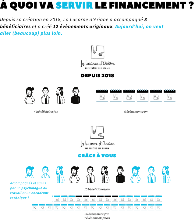 A QUOIVASER VA SERVIRLEFINANCEMENT Depuis sa creation en 2018, La Lucarne d'Ariane a accompagne 8 beneficiaires et a cree 12 evenements originaux. Aujourd'hui, on veut aller (beaucoup) plus loin. a d'Oriane FENETRE DEPUIS 2018 4beneficiaires/an 6 evenements/an a lucarne d Ariane FENETRE SUR GRACE A Accompagnes et suivis par un psychologue du beneficiaires/on travail et encadrant technique V 36 evenements/an 3evenements/mois