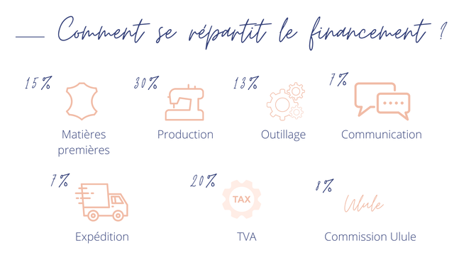 le / 15% 30% 13% 7% Matieres Production Outillage Communication premieres 7% 20% 1% TAX Expedition TVA Commission Ulule