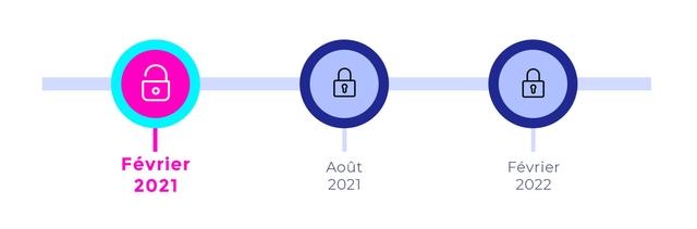 3 cadenas alignés, le 1er est ouvert. Sous chaque cadenas il est écrit une date - février 2021, août 2021 et février 2022 - illustrant l'ajout progressif de fonctionnalités.
