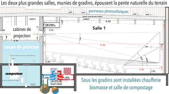 """Les deux plus grandes salles, munies de gradins epousent la pente naturelle du terrain 30.00 30.00"""" panneaux photovoltaiques 30.00"""" 30.00"""" COMPLEXE TOITURE ISOLATION ETANCHEITE CHARPENTE CHARPENTE 15.82 PLENUM TECHQUE GAINES DE CHAUFFAGE 0.15 cabines de Salle 1 0)5 2.14 projection 0220 14.84 0.60 coupe de princip 6.38 tuyau de ventilation raccorde ala VMC double flux cuvette 0.50 4.64 -1.32 composteur Compressewr 0 Clireult Circuit EXTERIEUR INTERIEUR pompe de relevage eaux chargees Ditendeur Sous les gradins sont installees chaufferie pompe de bvoporoteur Condersateu relevage biomasse et salle de compostage"""