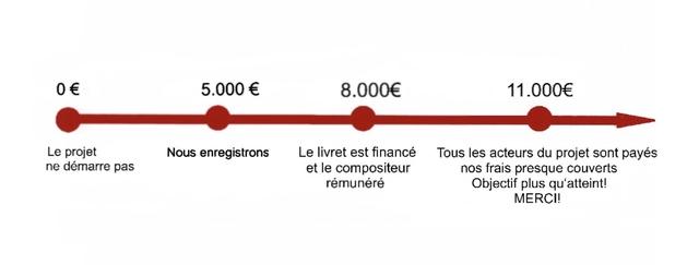0 5.000 8.000€ 11.000€ Le projet Nous enregistrons Le livret est finance Tous les acteurs du projet sont payes ne demarre pas et le compositeur nos frais presque couverts remunere Objectif plus qu'atteint! MERCI!