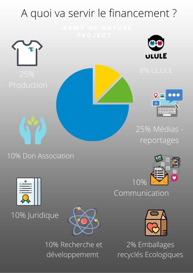 A quoi va servir le financement ? NATURE PROJECT ULULE 8% ULULE 25% Production 25% Medias - reportages 10% Don Association 10% Communication 10% Juridique 10% Recherche et 2% Emballages developpememt recycles Ecologiques