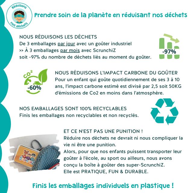 eduisons Prendre soin de la planete en reduisant nos dechets NOUS REDUISONS LES DECHETS De 3 emballages par jour avec un gouter industriel >> A 3 emballages par mois avec Scrunchiz -97% soit -97% du nombre de dechets lies au moment du gouter. 2 NOUS REDUISONS L'IMPACT CARBONE DU GOUTER Pour un enfant qui goute quotidiennement de ses 3 a 10 -60% ans, I'impact carbone estime est divise par 2,5 soit 5OKG d'emissions de Co2 en moins dans I'atmosphere. NOS EMBALLAGES SONT 100% RECYCLABLES Finis les emballages non recyclables et non recycles. ET CE N'EST PAS UNE PUNITION ! Reduire nos dechets ne devrait ni nous compliquer la vie ni etre une punition. Alors, pour que nos enfants puissent transporter leur gouter a I'ecole, au sport ou ailleurs, nous avons concu la boite a gouter des super-Scrunchiz. Elle est PRATIQUE, FUN & DURABLE. Finis les emballages individuels en plastique