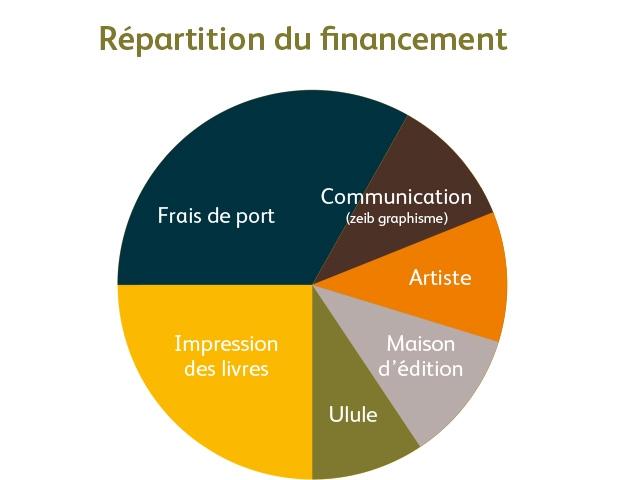 Repartition du financement Communication Frais de port (zeib graphisme) Artiste Impression Maison des livres d'edition Ulule