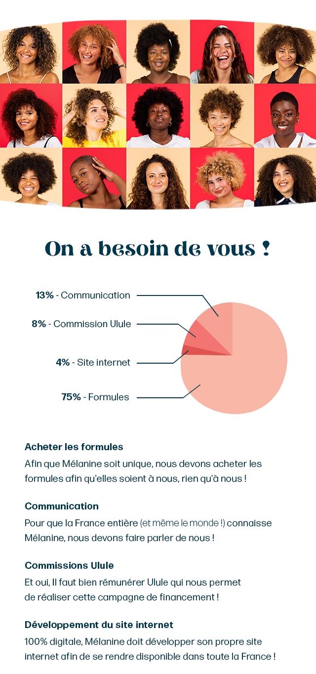 On a besoin de vous 13% Communication 8% Commission Ulule 4% - Site internet 75% Formules Acheter les formules Afin que Melanine soit unique, nous devons acheter les formules afin qu'elles soient a nous, rien qu'a nous Communication Pour que la France entiere (et meme le monde !) connaisse Melanine, nous devons faire parler de nous Commissions Ulule Et oui, faut bien remunerer Ulule qui nous permet de realiser cette campagne de financement Developpement du site internet 100% digitale, Melanine doit developper son propre site internet afin de se rendre disponible dans toute la France