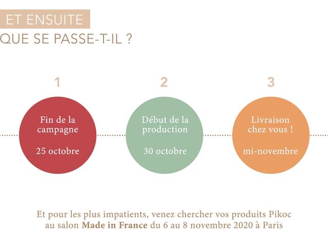 ET ENSUITE QUE SE PASSE-T-IL ? 1 2 3 Fin de la Debut de la Livraison campagne production chez vous 25 octobre 30 octobre mi-novembre Et pour les plus impatients, venez chercher VOS produits Pikoc au salon Made in France du 6 au 8 novembre 2020 a Paris