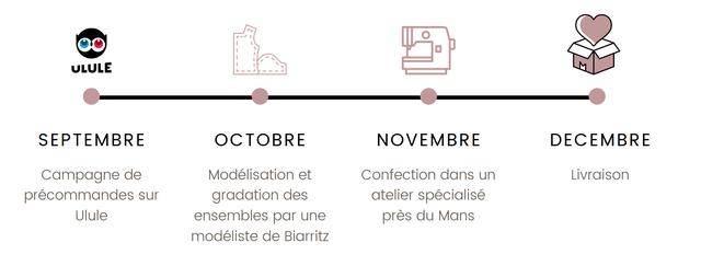 ULULE SEPTEMBRE OCTOBRE NOVEMBRE DECEMBRE Campagne de Modelisation et Confection dans un Livraison precommandes sur gradation des atelier specialise Ulule ensembles par une pres du Mans modeliste de Biarritz