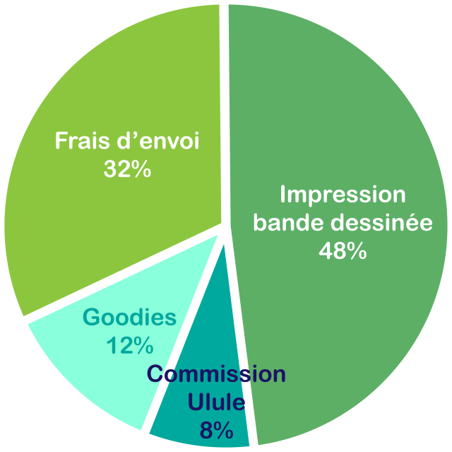 Impression de la bande dessinée : 48%, expédition : 32%, Goodies : 12%, Commission Ulule : 8%