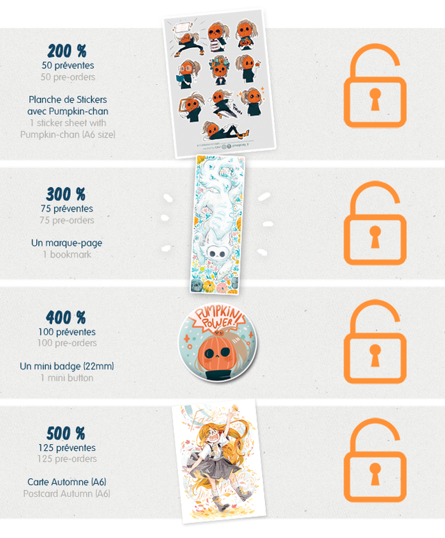 200 % 50 preventes 50 ore-orders Planche de Stickers avec Pumpkin-chan sticker sheet with Pumpkin-chan (A6 size) 300 % 75 preventes 75 pre-orders Un marque-page bookmark 400 % ROWER 100 preventes 100 pre-orders Un mini badge (22mm) mini button 500 % 125 preventes 125 pre-orders Carte Automne (A6 Postcard Autumn (A6