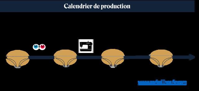 Calendrier de production www.periodlingerie.com