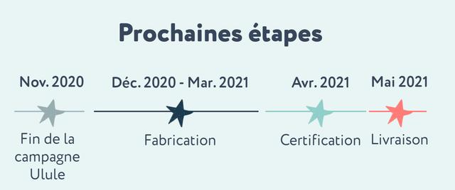 Prochaines etapes Nov. 2020 Dec. 2020 - Mar. 2021 Avr. 2021 Mai 2021 Fin de la Fabrication Certification Livraison campagne Ulule
