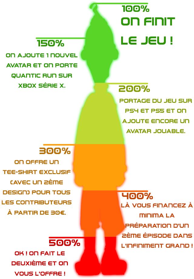 100% on FINIT 150% LE JEU on AJOUTE 1DOUVEL AVATAR ET on PORTE QUANTIC Run SUR XBOX SERIE X. 200% PORTAGE DU JEU SUR PSHET ET on AJOUTE ENCORE un AVATAR JOUABLE. 300% on OFFRE un TEE-SHIRT EXCLUSIF CAVEC un DESIGnD POUR TOUS 400% LES COnTRIBUTEURS LA VOUS FInAnCEZ A A PARTIR DE BOE. minimA LA PREPARATiOn p'un EPISODE DAnS 500% GRAnD OK!on FAIT LE DEUXIEME ET on VOUS LOFFRE!