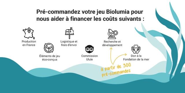 Pre-commandez votre jeu Biolumia pour nous aider a financer les couts suivants : Production Logistique et Recherche et en France frais d'envoi developpement Elements de jeu Commission Don a la eco-concus Ulule Fondation de la mer de 300